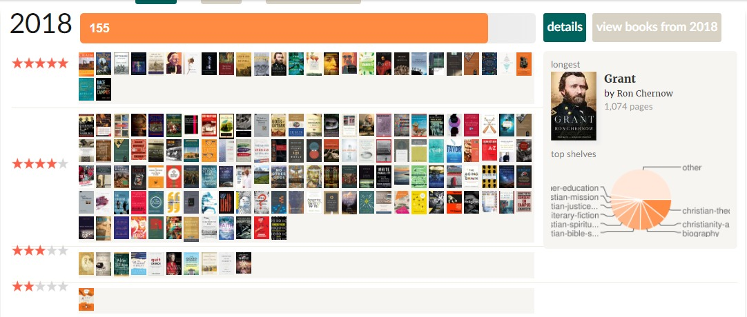 My Review Stats Goodreads
