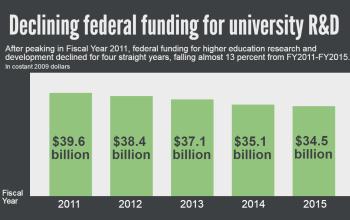 Declining federal funding